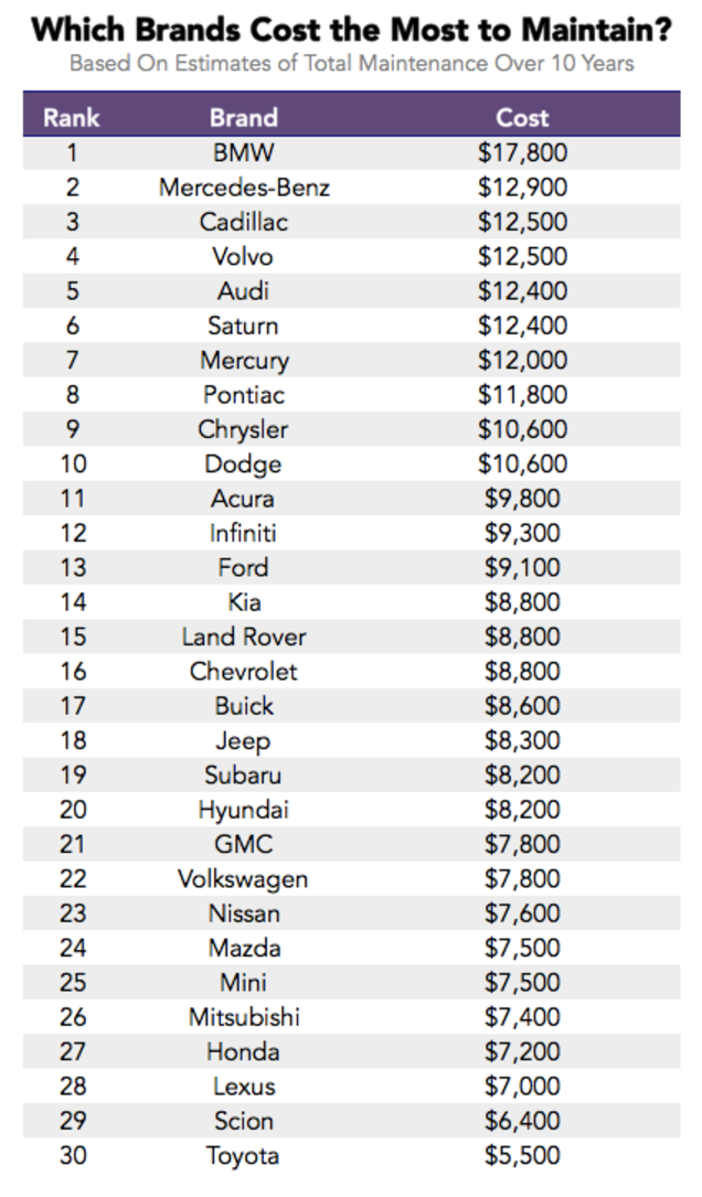 These Car Brands Have The Highest Cost Maintenance Over