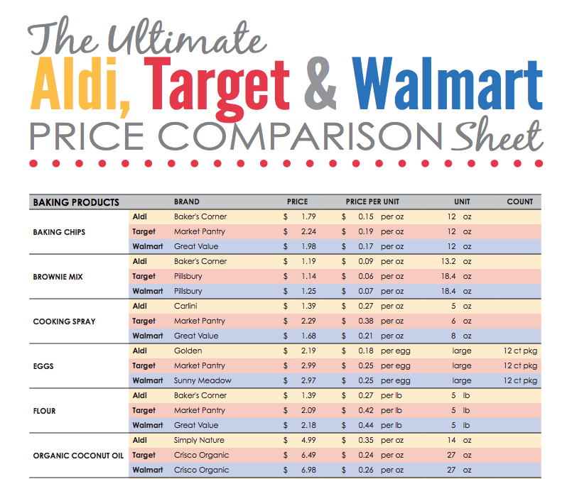 Which Is the Cheapest Grocery Store: Walmart, Kroger, or Aldi? In our price comparison, the shopping cart tallies from late-February trips to one location of each chain in the Columbus, Ohio, area hit $ at Aldi, $ at Walmart, and $ at Kroger.
